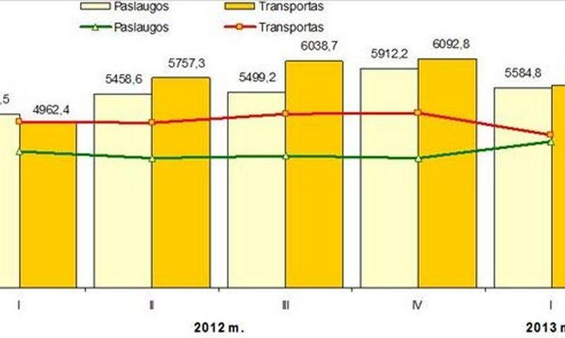 Transporto ir paslaugų įmonių pardavimo pajamos to meto kainomis ir jų pokyčiai, palyginti su praėjusių metų tuo pačiu ketvirčiu.