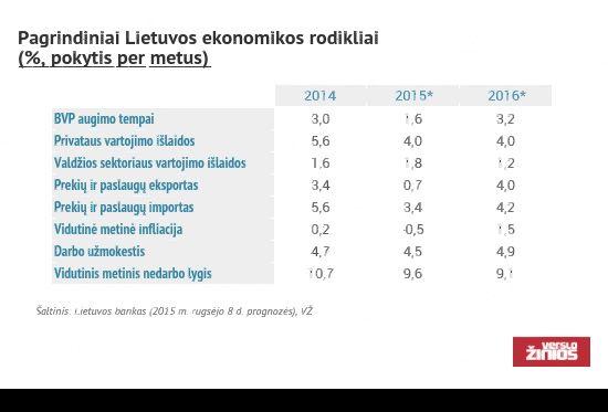Pagrindiniai ekonomikos rodikliai