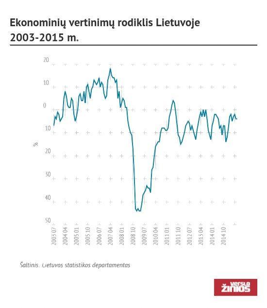 Ekonominių vertinimų rodiklis