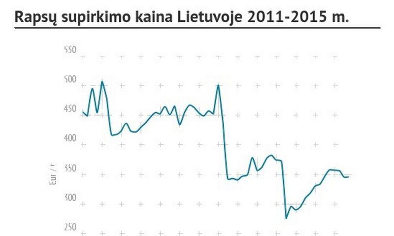 Rapsų supirkimo kaina Lietuvoje