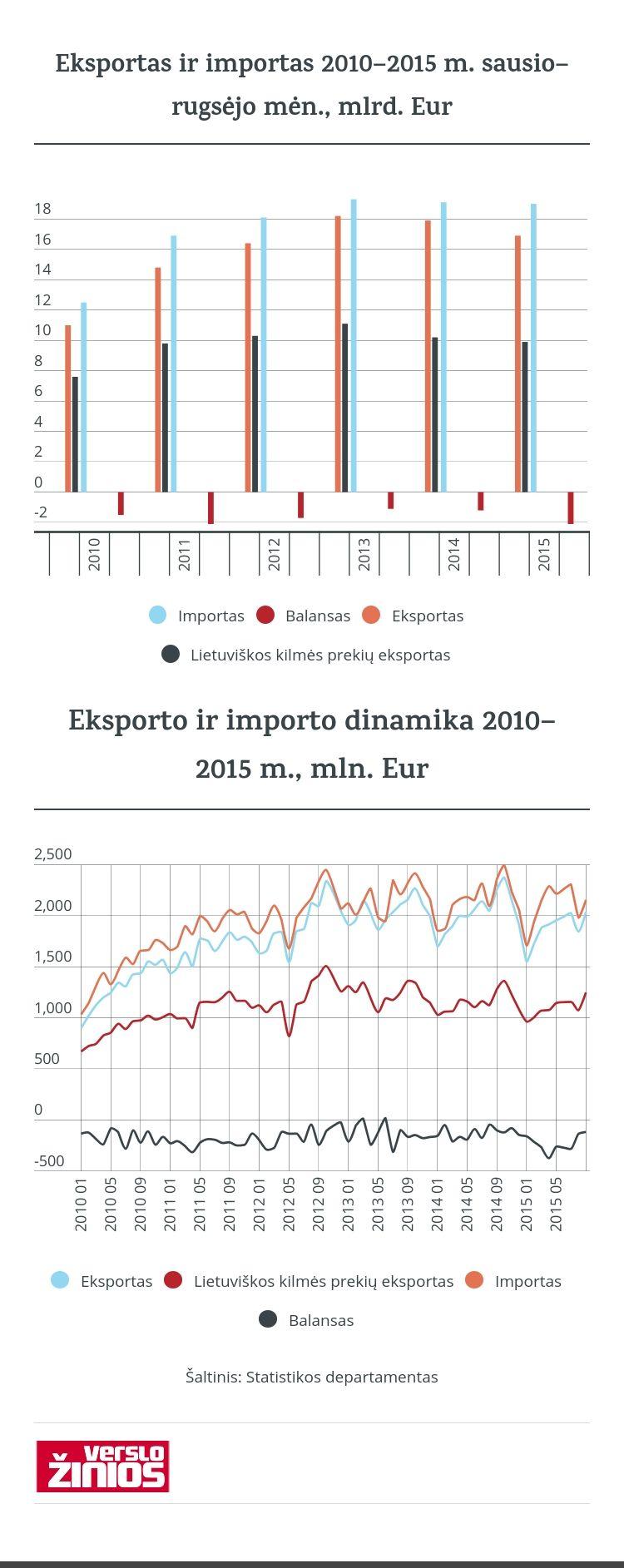 Pagrindine eksporto kryptimi išlieka Rusija