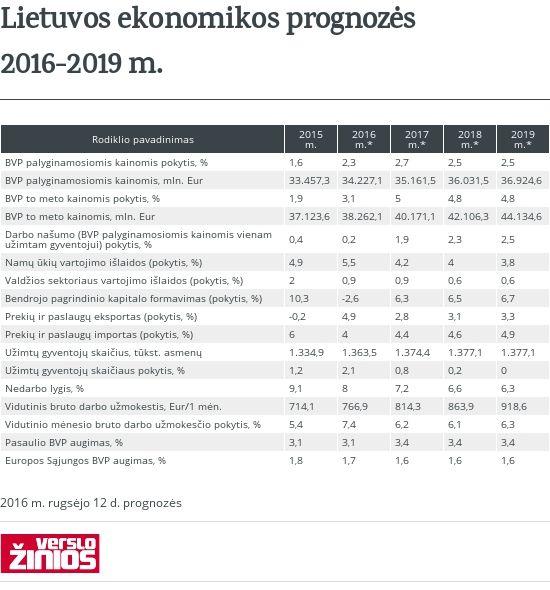 Ekonomikos prognozės
