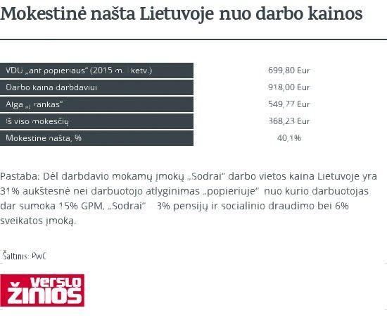 Mokesčiai Lietuvoje