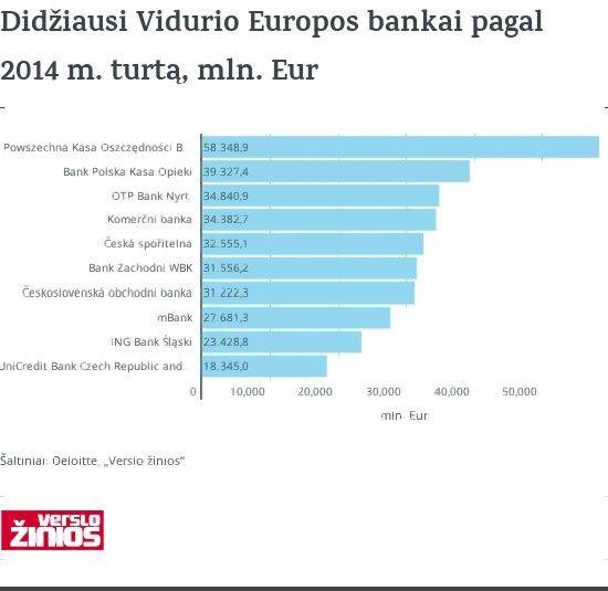 Pasaulio bankai