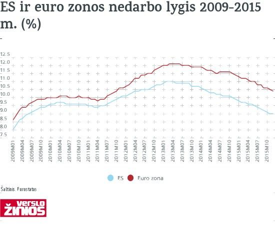 ES nedarbo lygis � �emiausias nuo 2009-�j�