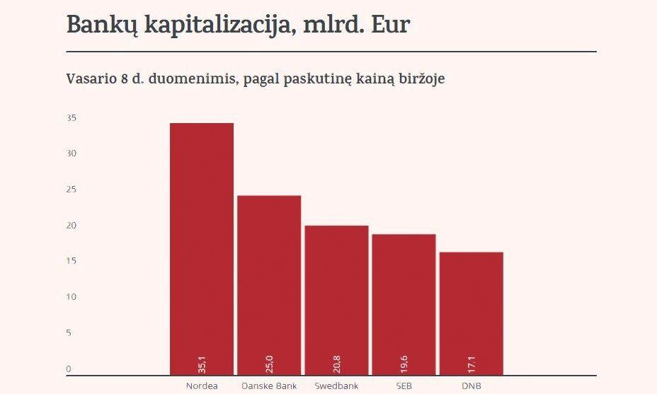 Lietuvoje veikiantys u�sienio bankai pagal kapitalizacij�