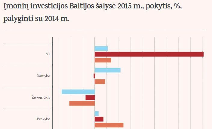 �moni� investicijos Baltijos �alyse �sib�g�ja