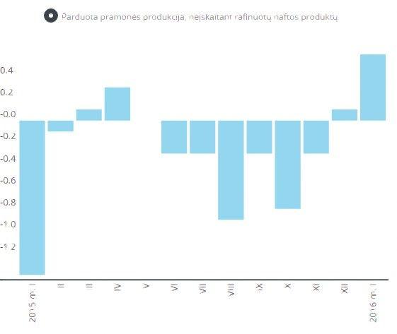 Lietuvoje u� prekes pra�o mok�ti daugiau, euro zonoje � dar ne
