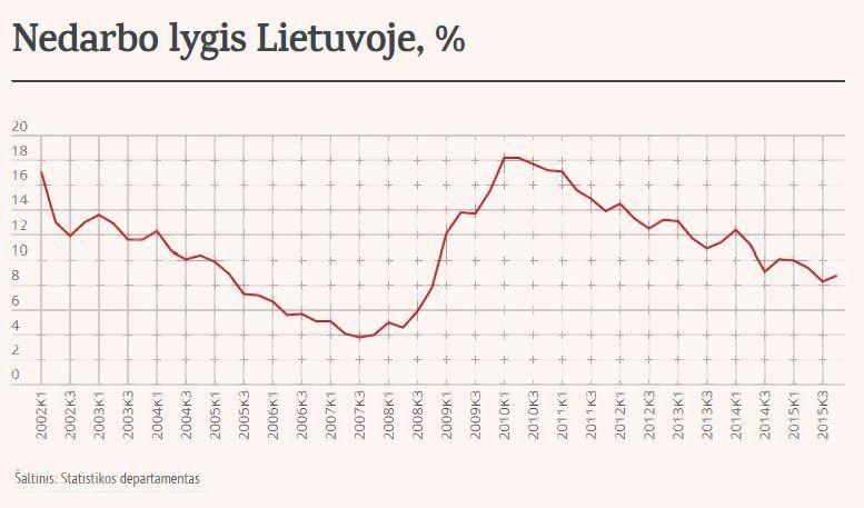 Nedarbo lygis pernai suma��jo 1,6 proc. punkto