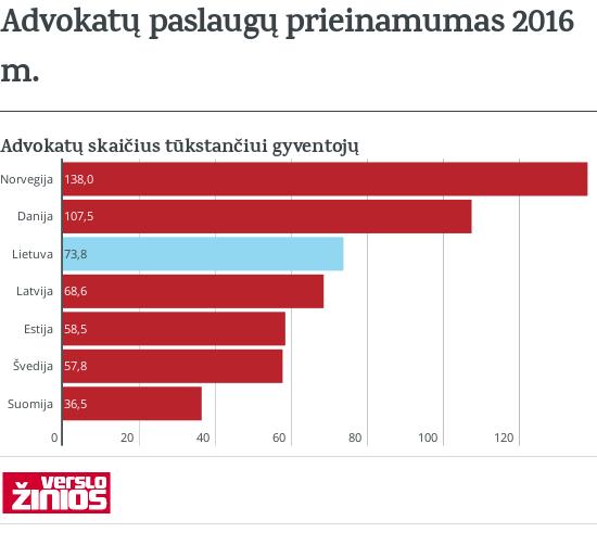 Advokatų skaičius Baltijos šalyse ir Skandinavijoje