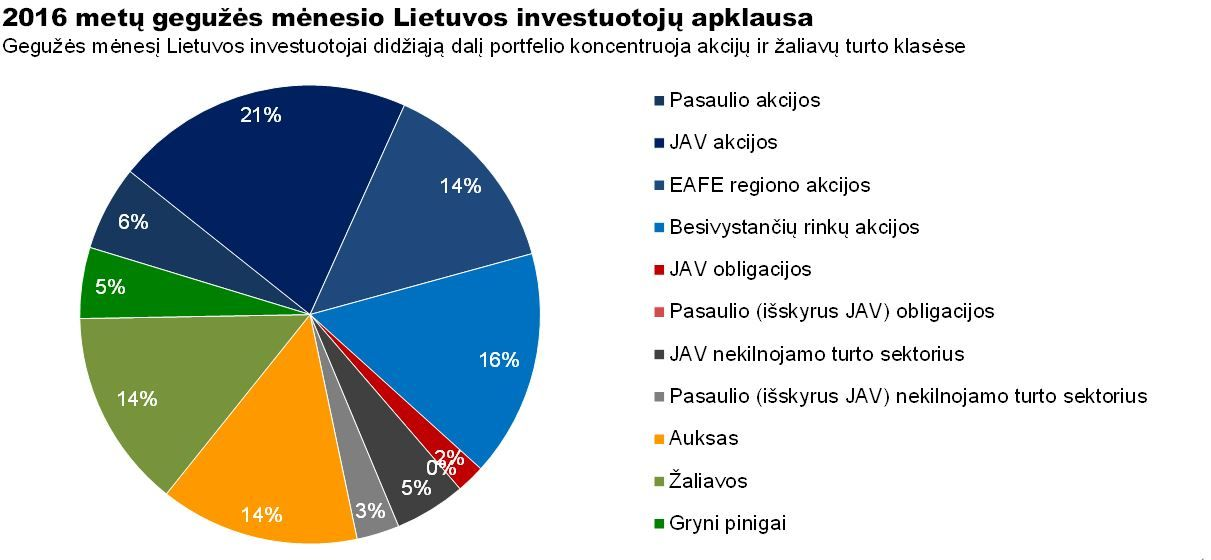Lietuvos investuotojai susidomėję akcijomis ir žaliavomis