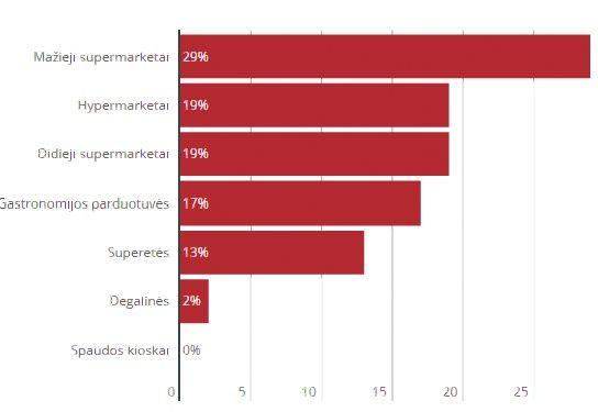 Kokias pozicijas užima skirtingotipo parduotuvės Lietuvoje