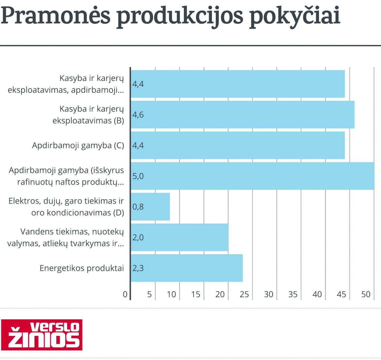 Lietuvoje 2016 m. saus�-baland� pagaminta 4% daugiau, euro zonoje � 6,7% ma�iau