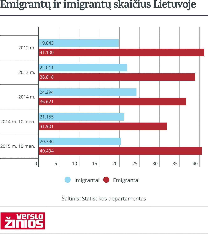 Estijoje�pirm�kart imigravo daugiau nei emigravo. Kod�l ne Lietuvoje?