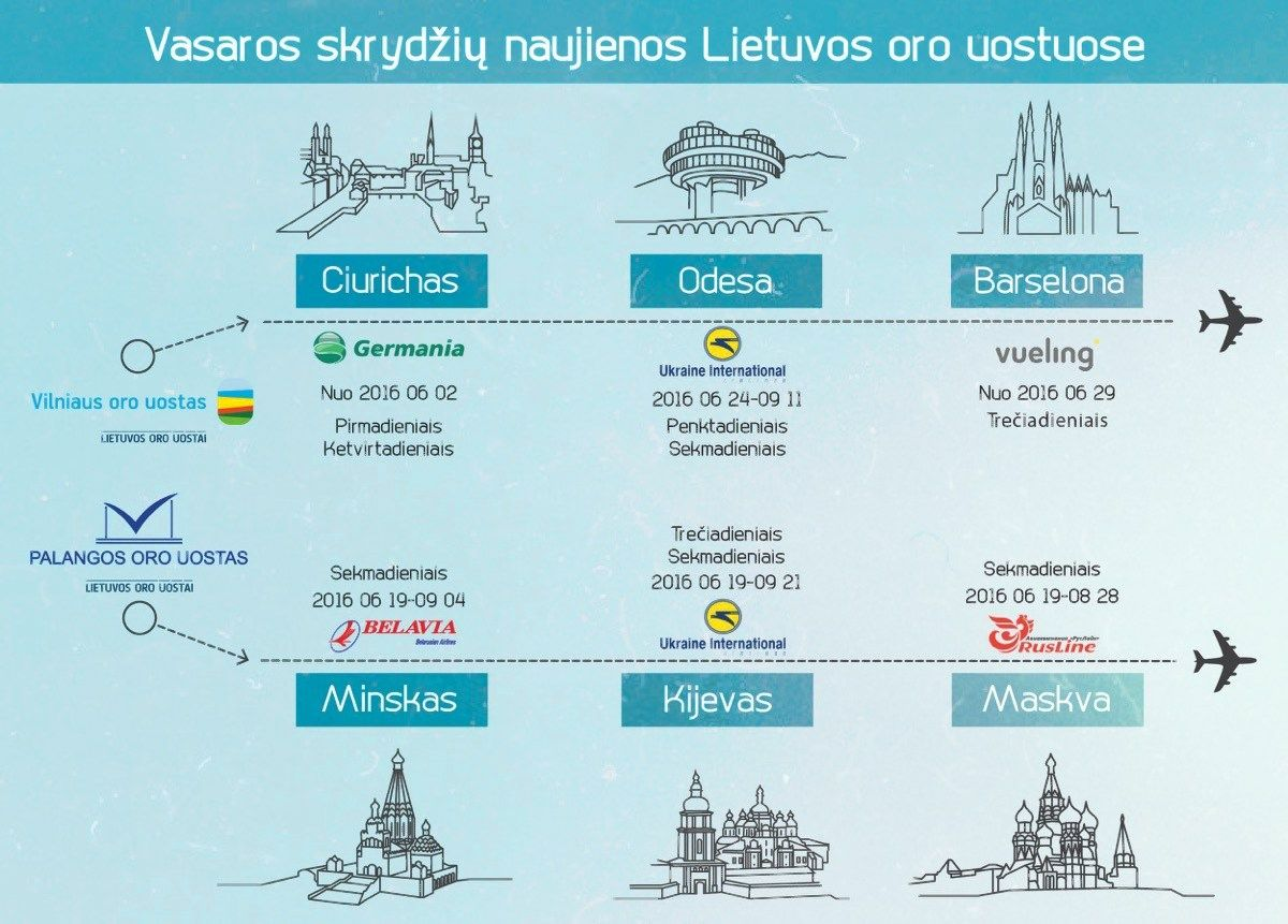 Birželį Lietuvoje startuoja naujos aviakompanijos ir maršrutai