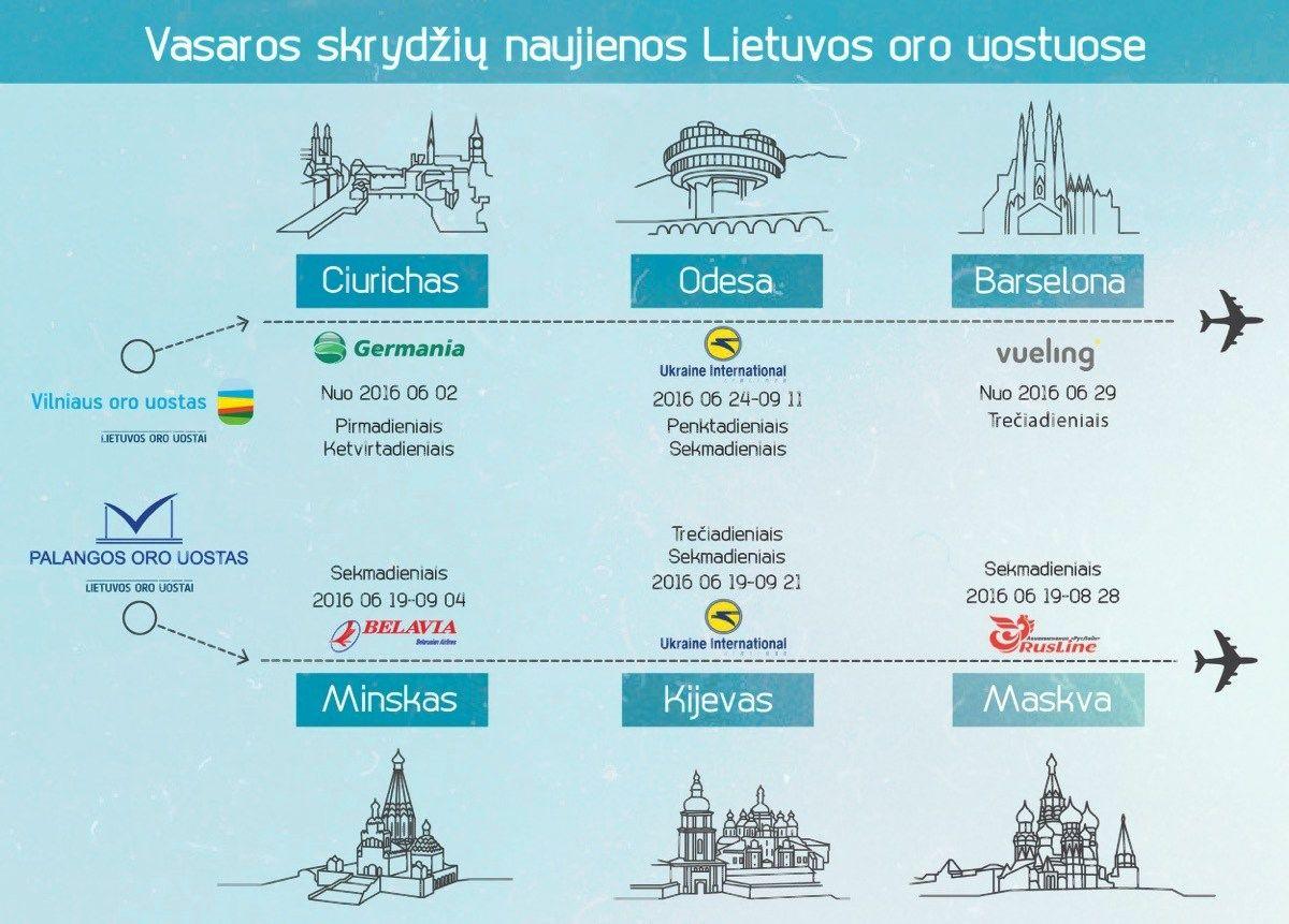 Bir�el� Lietuvoje startuoja naujos aviakompanijos ir mar�rutai