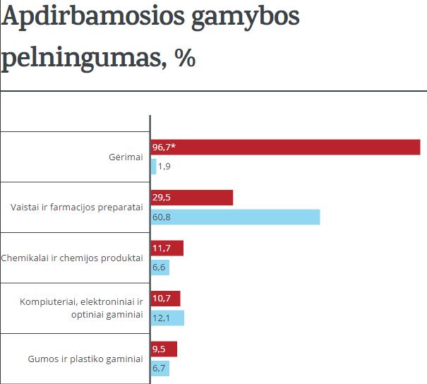 Kokia gamyba pelningiausia Lietuvoje