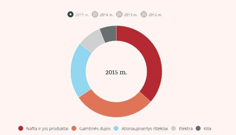 Kiek ir kokios energijos vartoja Lietuva