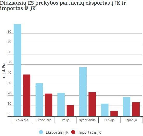 Svarbiausi JK prekybos partneriai Europoje