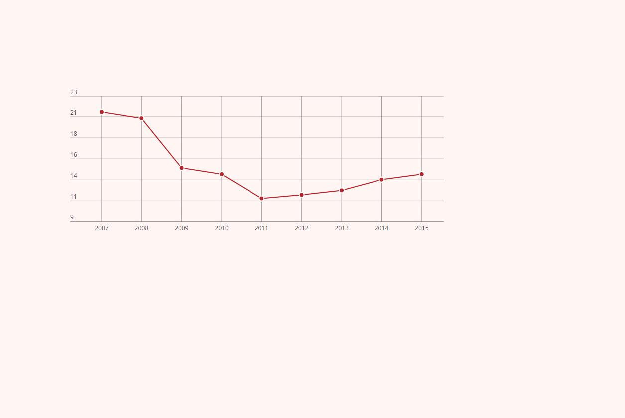 Vyrų ir moterų algų atotrūkis – didžiausias per 5 metus