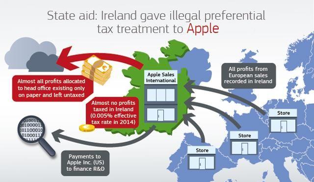 """Iš """"Apple"""" Airijai liepta išsireikalauti 13 mlrd. Eur"""