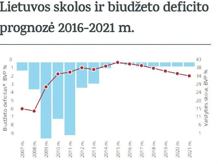 Kodėl Lietuvosbiudžetas po rinkimų išliks deficitinis