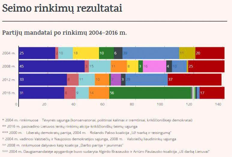 Seimo rinkim� istorija: per 4 metus � i� dugno � vir��n� ir atvirk��iai