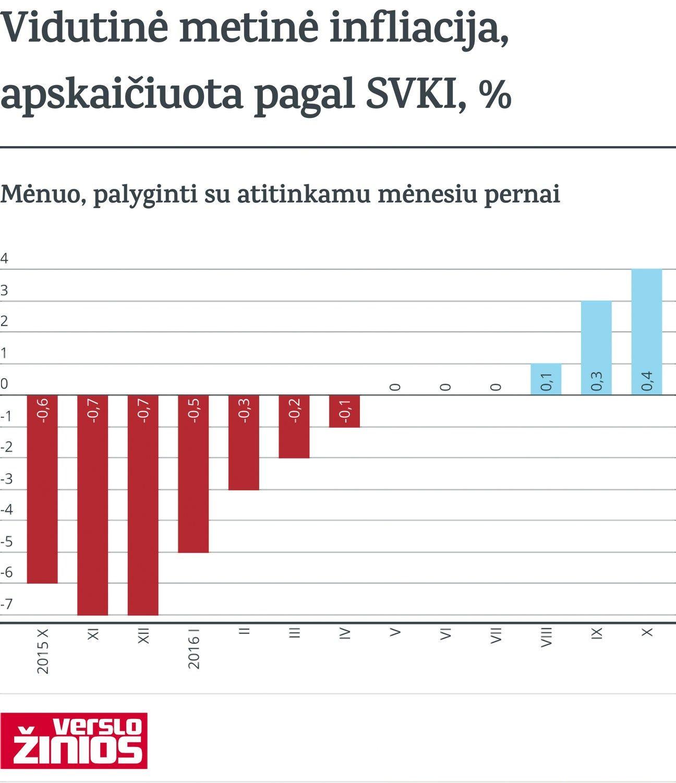 Vidutinė metinė infliacija kyla trečią mėnesį iš eilės