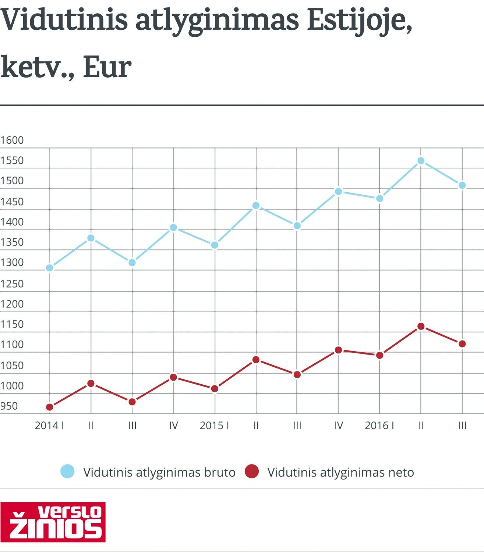 Estijoje vidutinis atlyginimas pasiekė 902 Eur