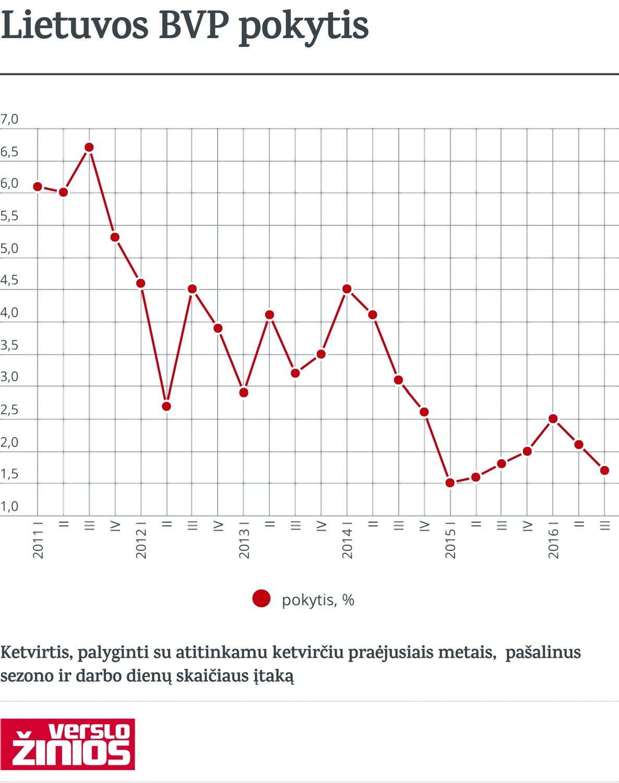 Lietuvos BVP augimas lėtėja antrą ketvirtį iš eilės