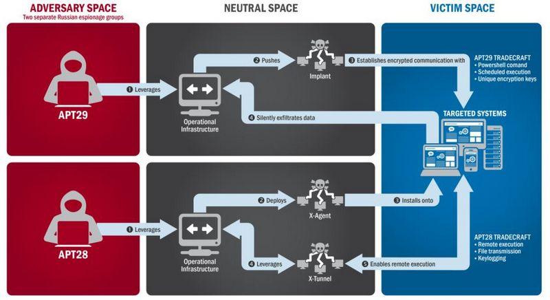 Kadras iš ataskaitos apie Rusijos kibernetines atakas