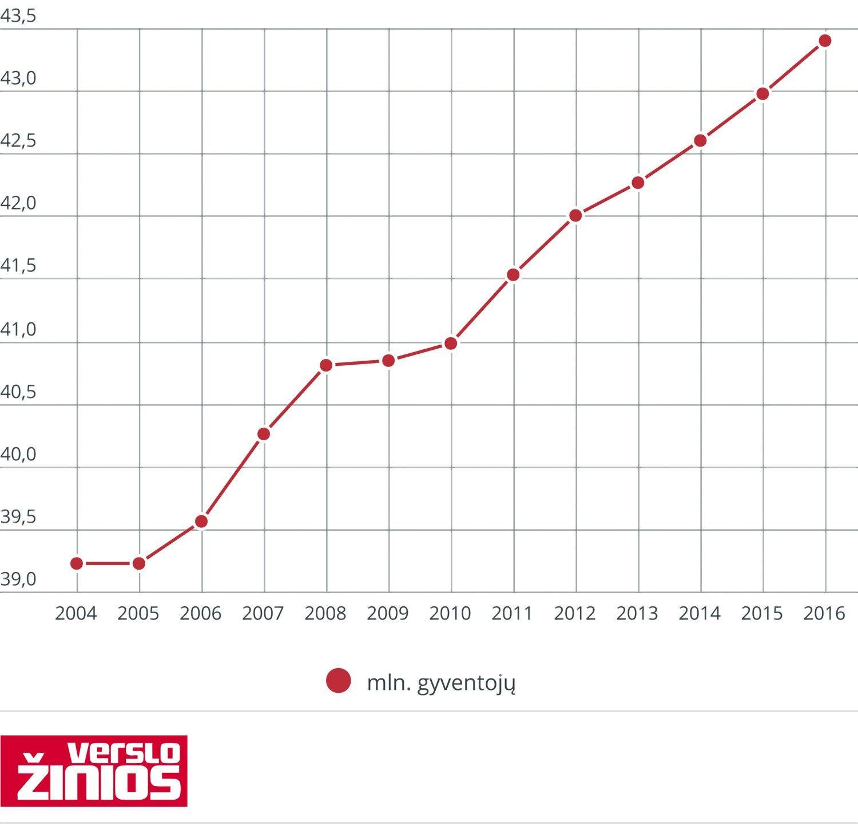 Dirbančiųjų skaičius Vokietijoje – didžiausias nuo suvienijimo