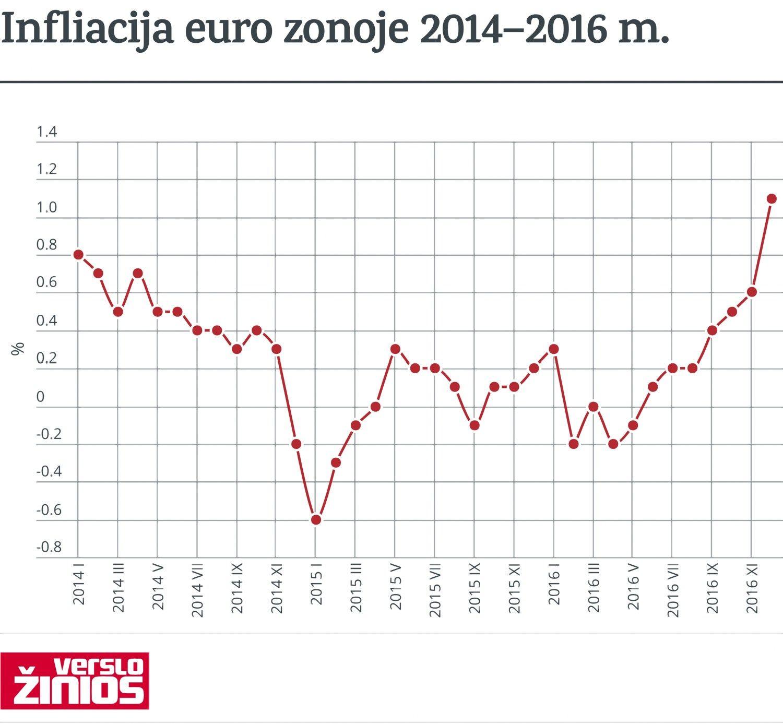 Euro zonos infliacija gruodį – didžiausia nuo 2013 m.