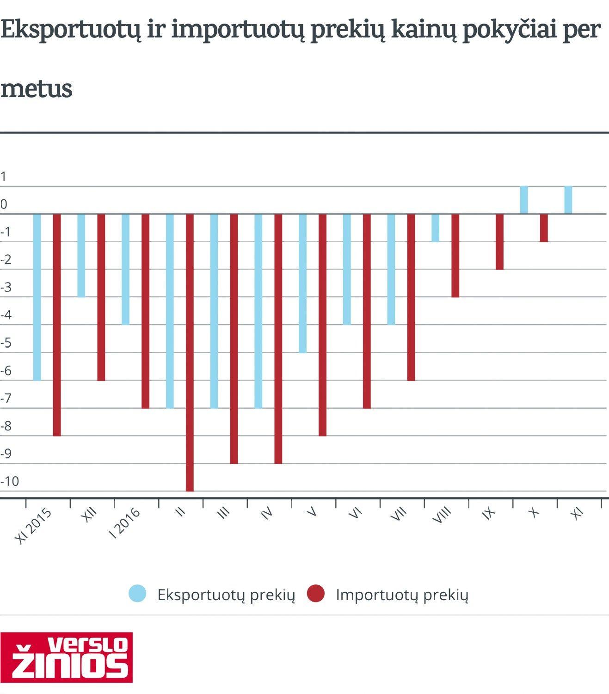 Eksportuojamos prekės brango, importuojamos pigo