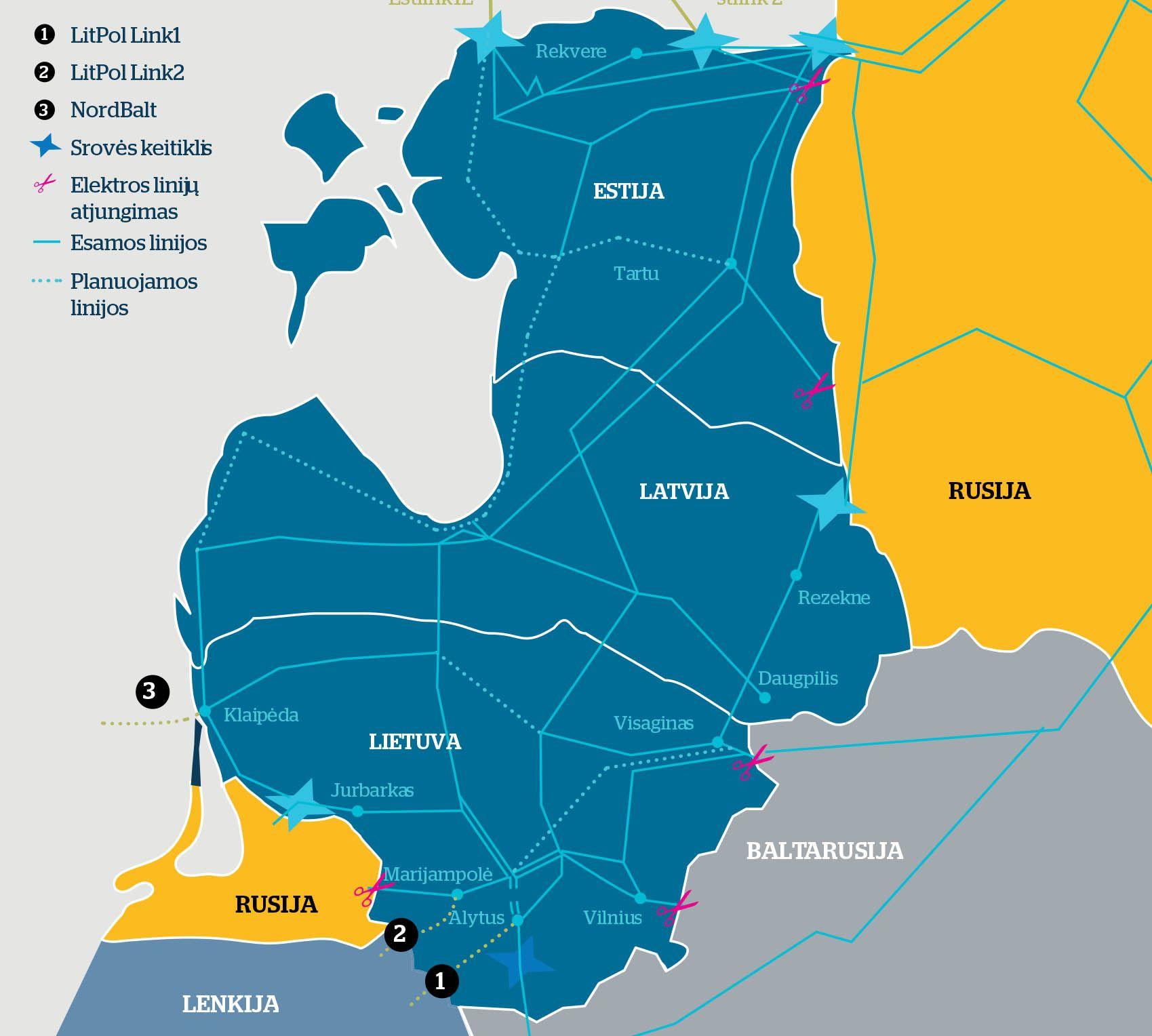 Baltijos šalių sinchronizacijos problema Briuselyje – it karšta bulvė