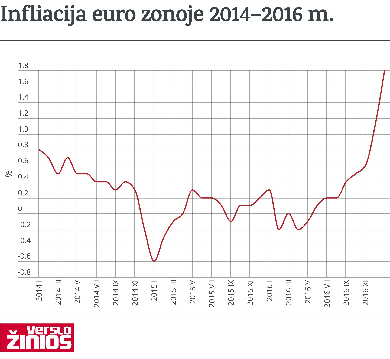 Infliacija euro zonoje toliau auga
