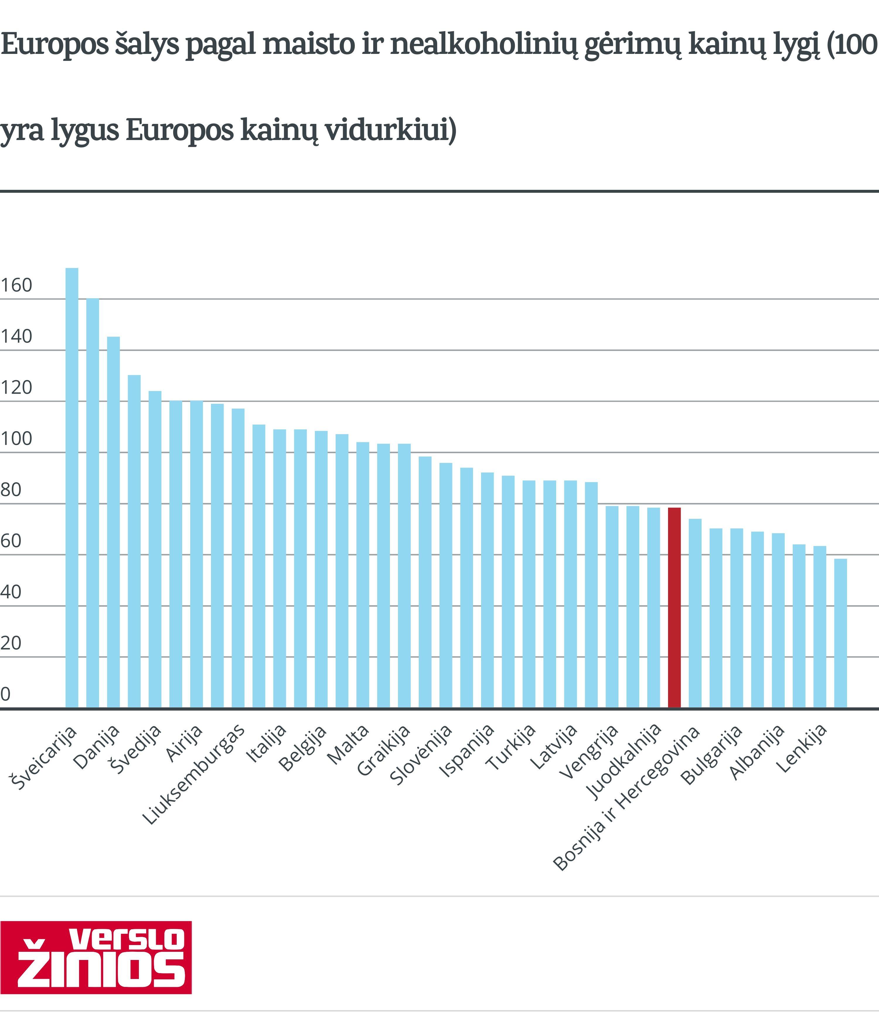 Maisto ir gėrimų kainos Europos šalyse