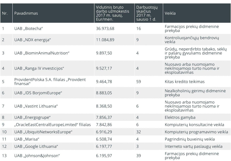 TOP100 didžiausių vidutinių atlyginimų Lietuvoje