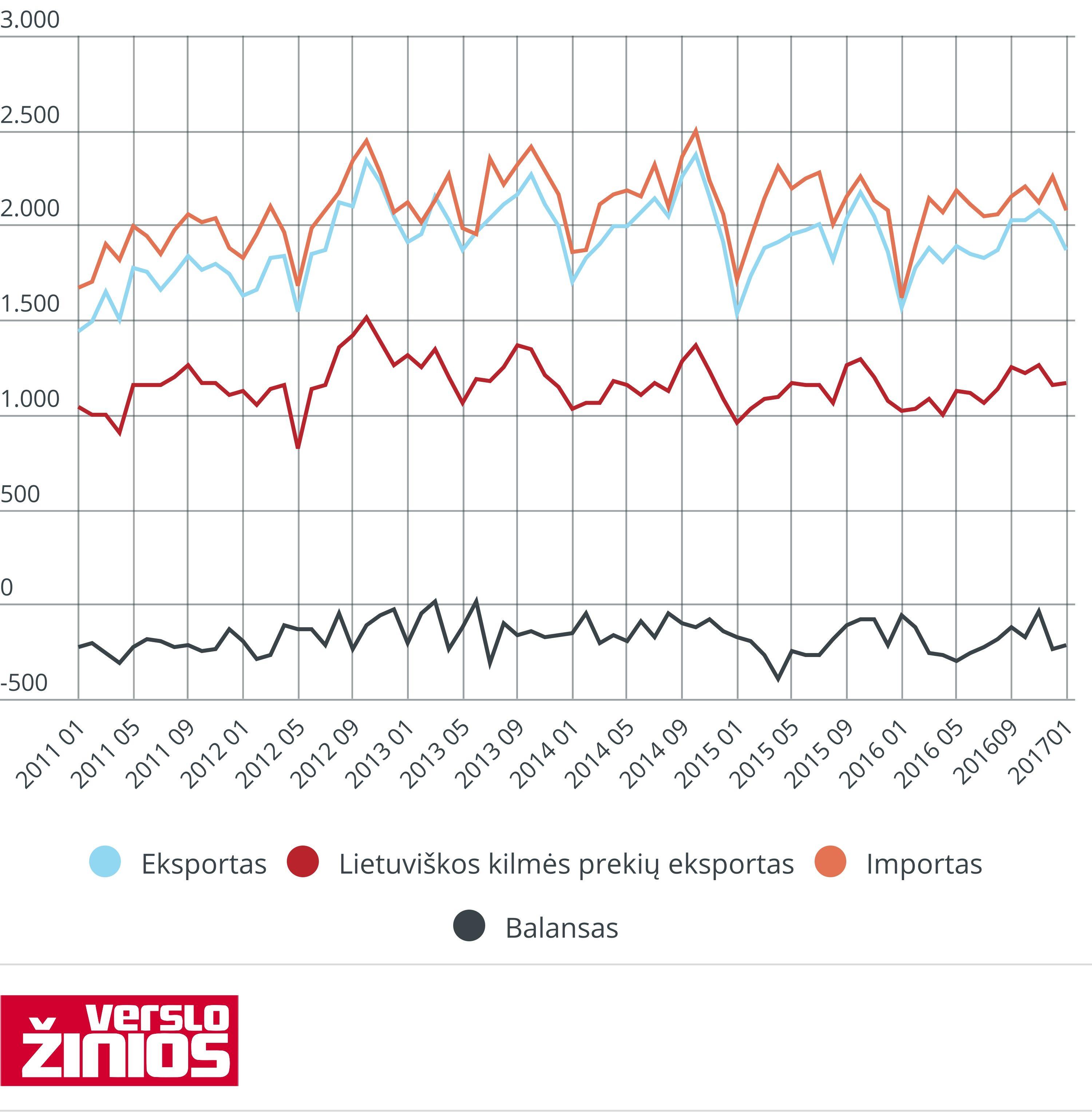 Sausį eksportas ūgtelėjo penktadaliu