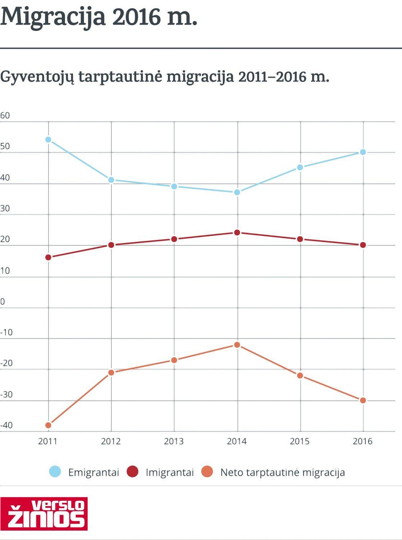 Pernai į Lietuvą grįžo 14.200 emigrantų