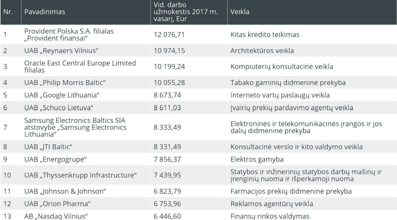 TOP100 didžiausių vidutinių algų vasarį