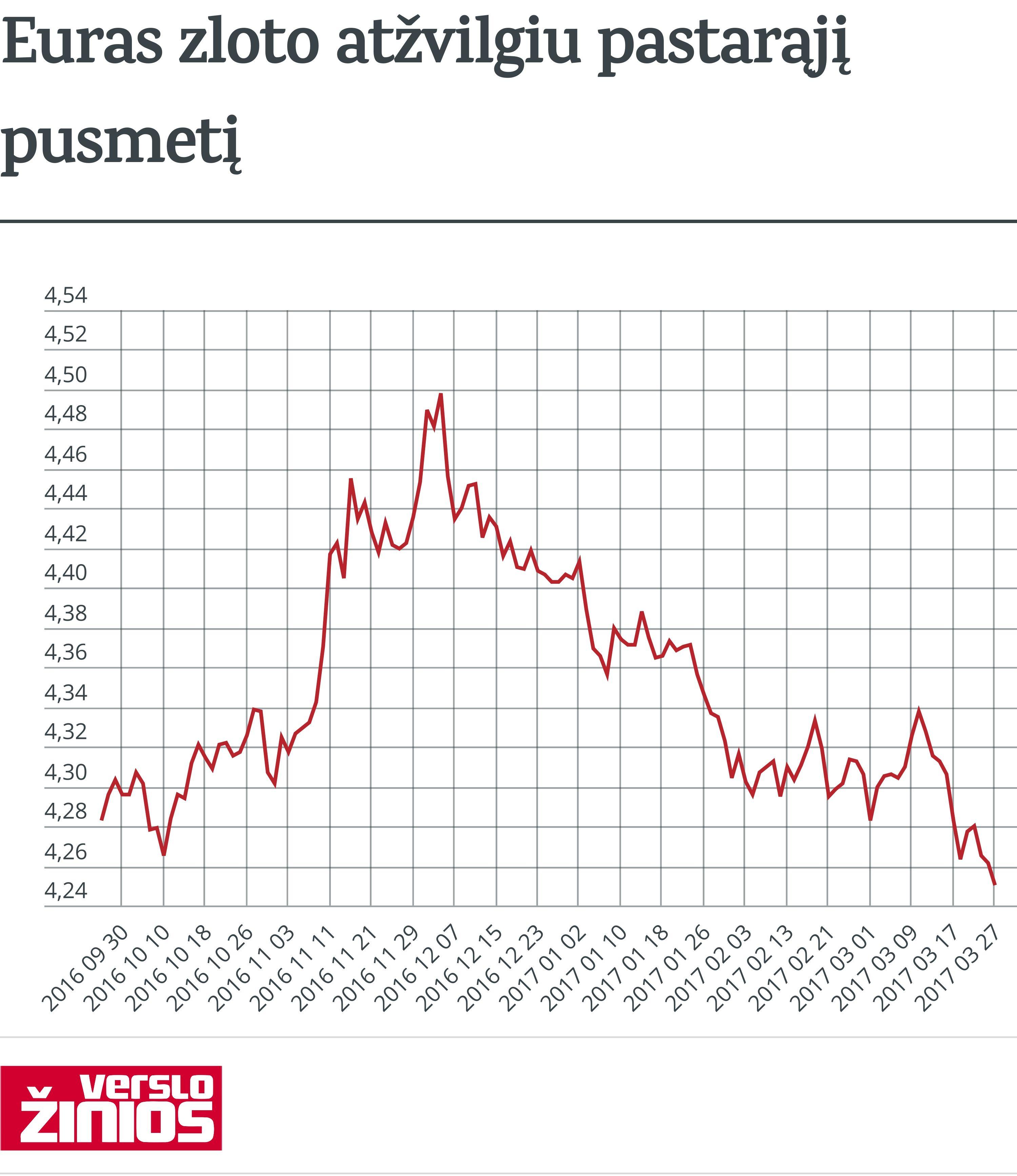 Zlotas euro atžvilgiu užkopė į pusmečio aukštumas