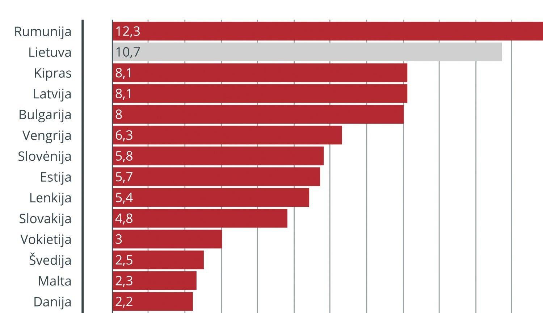 Lietuvos darbo kaštai augo 6 kartus sparčiau už ES vidurkį