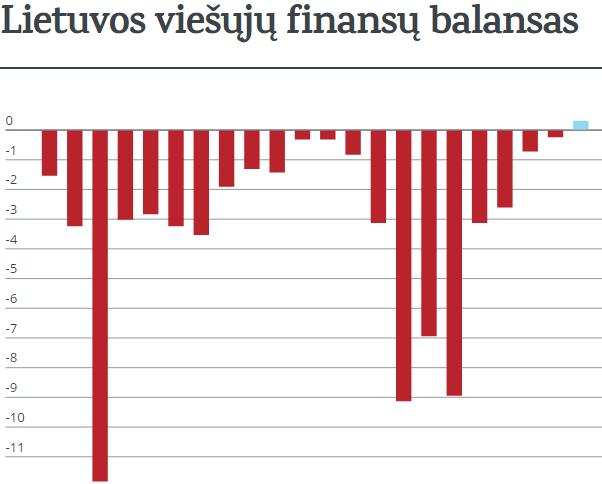 Ilga Lietuvos kelionė į biudžeto perteklių
