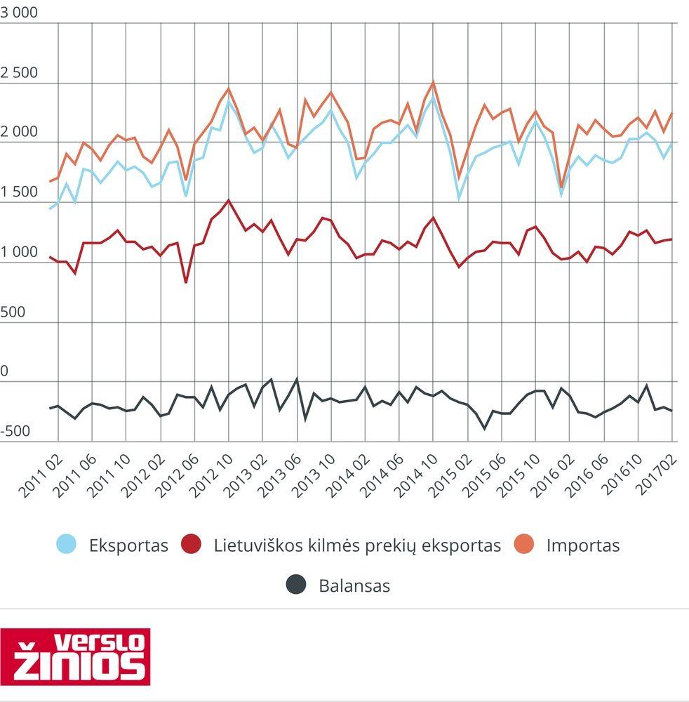 Vasarį eksportas didėjo 12,9%
