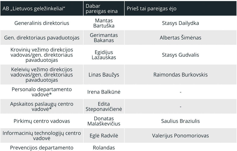 """Kaip pasikeitė """"Lietuvos geležinkelių"""" vadovybė"""