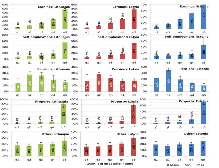Pajamų nelygybės tyrimas: Lietuva – paradoksų kraštas
