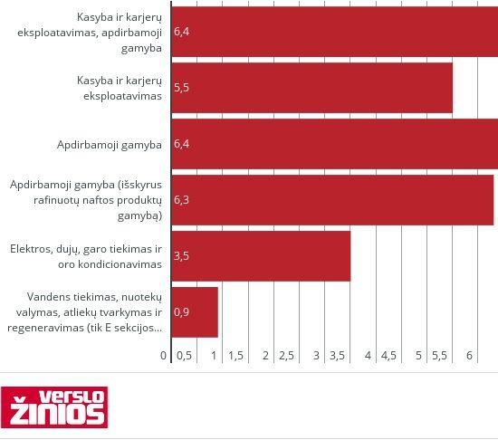 Eksportuojamos pramonės produkcijos vertė kilo 7,8%