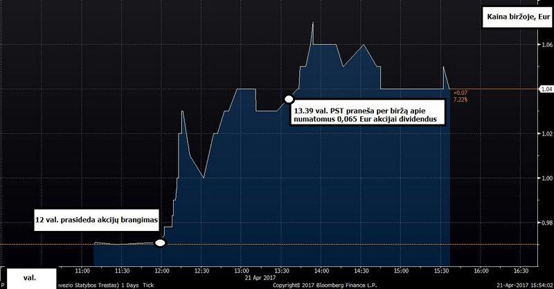 """PST akcijų kaina biržoje penktadienį. Šaltinis: """"Bloomberg"""""""