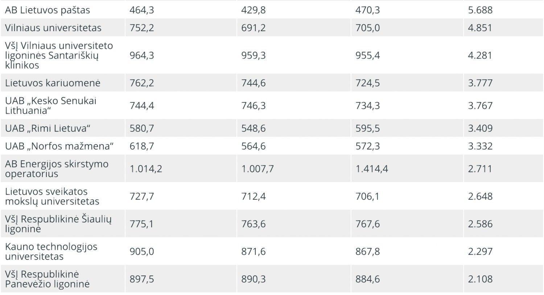 TOP 20: Lietuvos darbdavių vidutinės algos kovo mėnesį